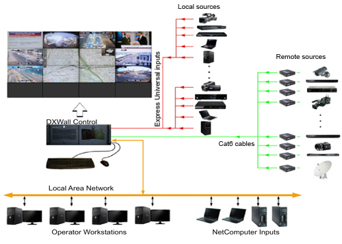Dxn 4404u4 4 Channel Dxn 4400 Video Wall Server