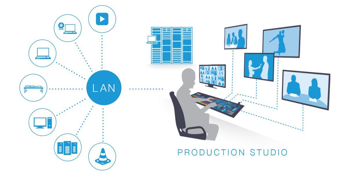Ndi Network Device Interface Live Production Network