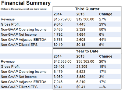 ClearOne Reports Third Quarter Results