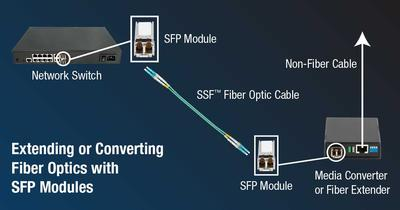 Choosing SFP Modules