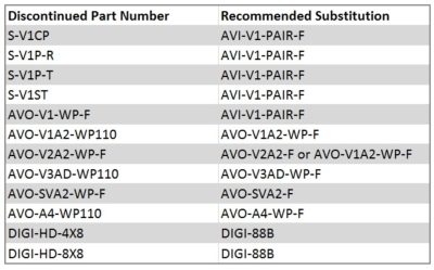 Liberty AV Solutions Product Discontinuation Notice