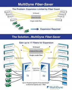 MultiDyne Showcases Innovative Fiber-Saver Combining Existing Fiber Gear and New HD Feeds, Up To 18 Over One Fiber At GV Expo 2010