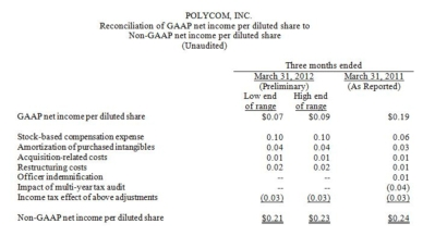 Polycom Announces Preliminary Financial Results for Q1 2012