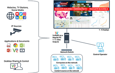 VuWall2 Offered as a Free Software Download for Quick Creation of Temporary Emergency Video Wall Control Centers and Accelerated Information Delivery