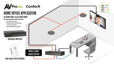 THE IDEAL SINGLE OFFICE AUDIO VIDEO SOLUTION BY CONFERX