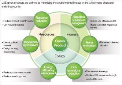 Green Management System
