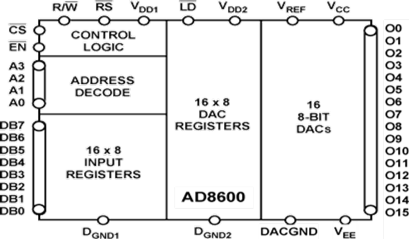AD8600   16-channel 8-bit Multiplying D/A Converter   Analog