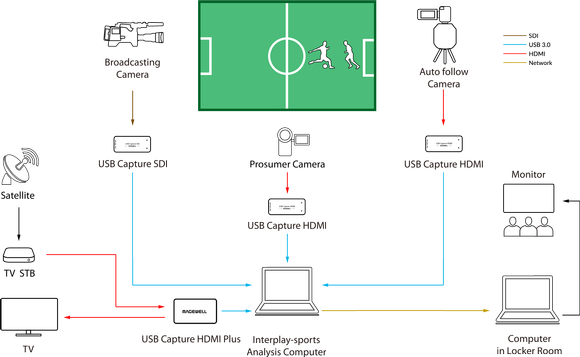 Interplay-sports Enables Real-Time, In-Game Video Analysis for Coaches and Teams with Magewell Capture Devices