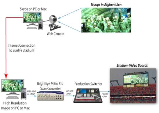 Miami Dolphins Use BrightEye Mitto Pro For Troop Salute