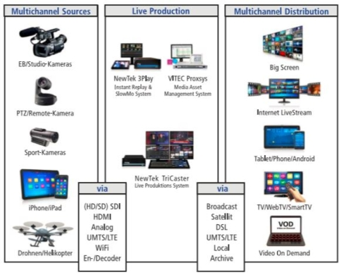 Vitec - Live Event Transmission, Streaming and Management in Full HD